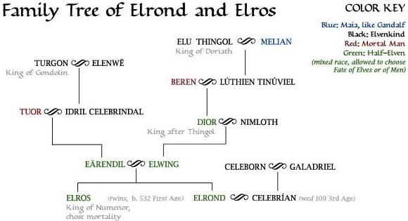 Eärendil & Elwing
